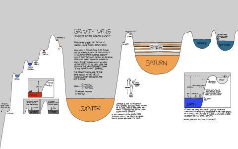 行星重力井壁纸